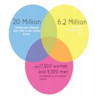 Statistics on HPV