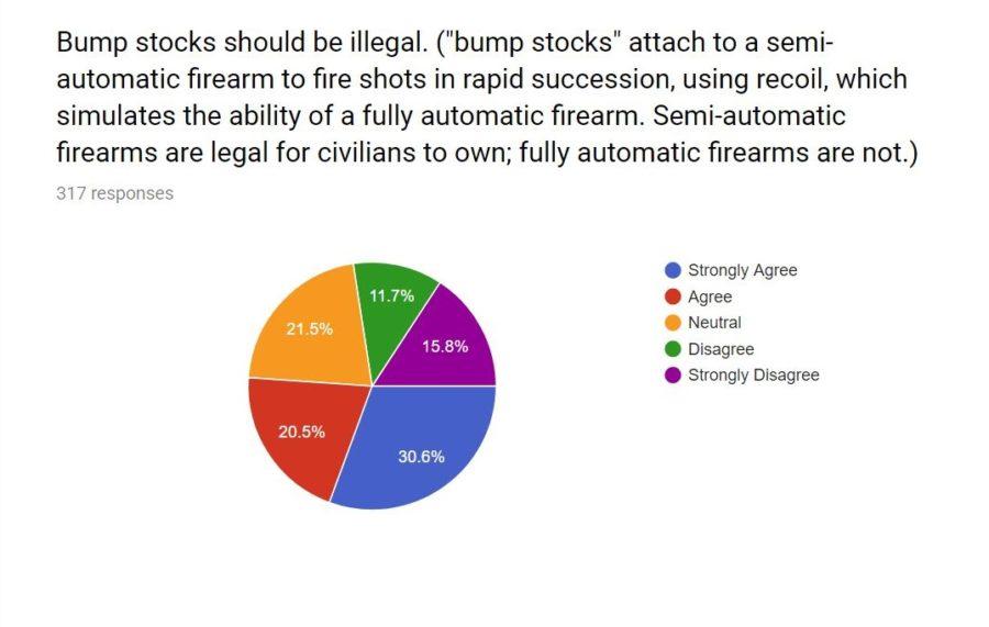 BFA Safety Poll