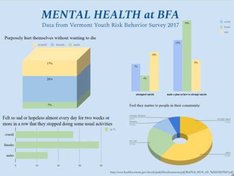 Mental Health at BFA