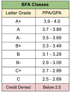 A chart of the proficiency average to letter grade conversions, which will now be shown on report cards in addition to student transcripts. Photo Credit: Student/Parent Handbook
