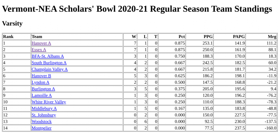 The 2020-21 regular season team standings, as of December 8. Photo credit: scholarsbowl.org